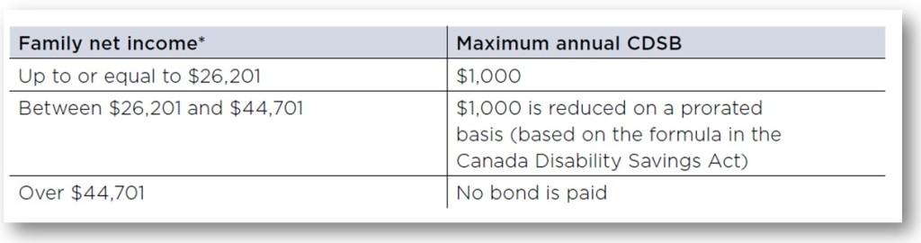 cdsb-rates-2015