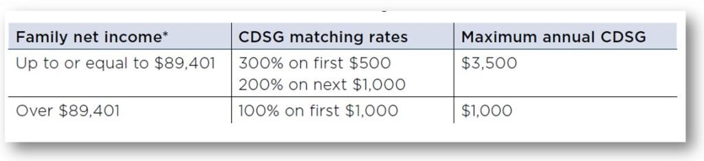 cdsg 2015 rates